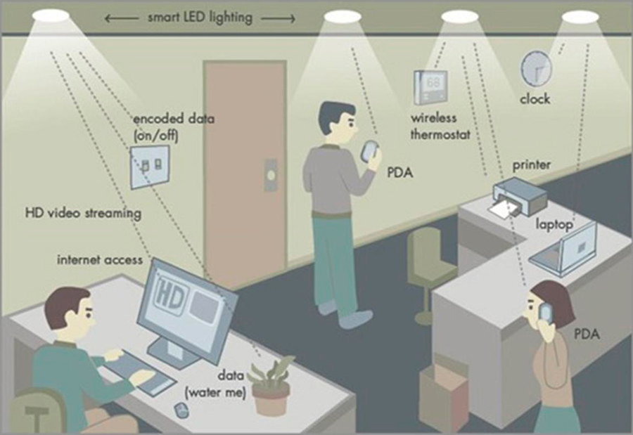 LiFi is a technology that uses light bulbs and LEDs for transmitting internet data.