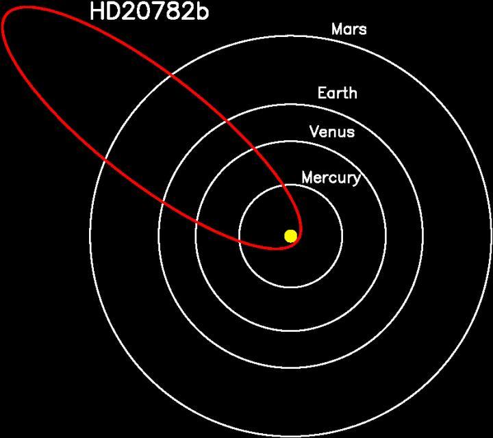 Eccentric-orbit