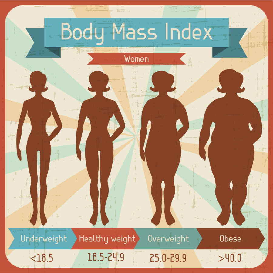 Body Mass Index, or BMI, is a simple measurement tool used to calculate height-to-weight ratio. Credit: blog.houstonmethodist.org