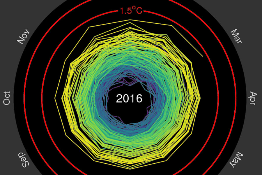 Climate scientist Ed Hawkins has designed an effective GIF to show the global warming trends from 1850 to 2016 as part of his efforts to better communicate relevant scientific results. Photo credit: Ed Hawkin / Claire Magazine Blog