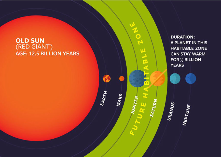 Life on red giant planets older than our sun