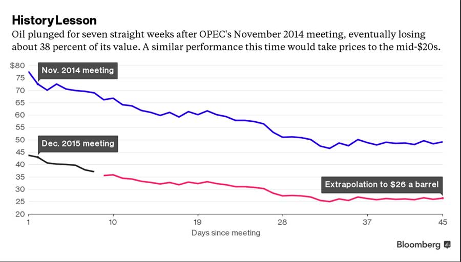 Bloomberg-oil-prices-blow