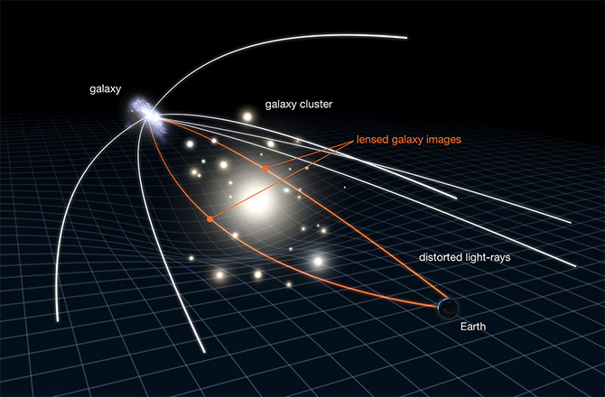 This Diagram provides a good description as to how gravitational lensing works. Light from a distant galaxy travels through spacetime as it curves around a cluster of galaxies in the foreground. Credit: Discovery.