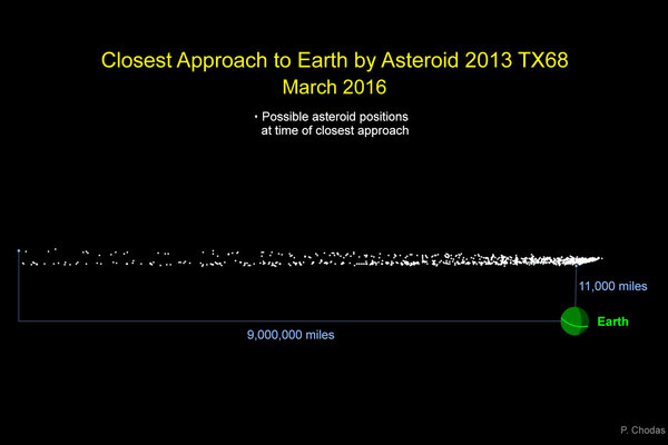 Graphic indicates the cloud of possible locations asteroid 2013 TX68 will be in at the time of its closest approach to Earth during its safe flyby of our planet on March 5, NASA announced on Friday. Credit: The Christian Science Monitor/NASA/JPL-Caltech