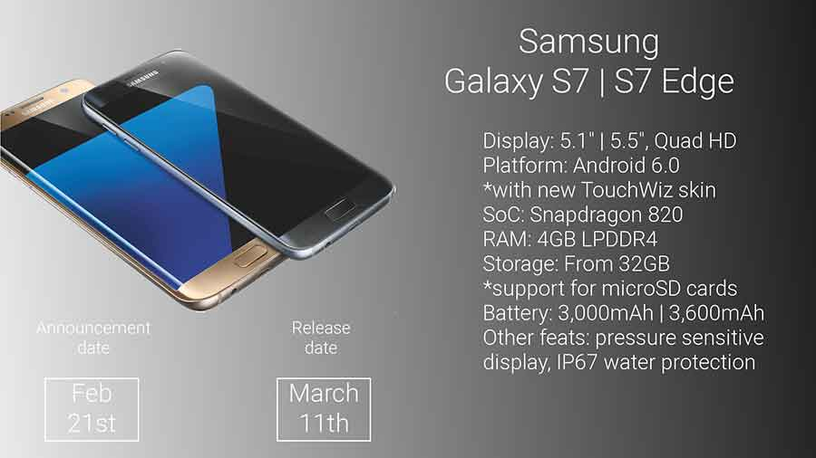 Samsung Galaxy S7 and S7 Edge Reviewers qualified the soon to be launched smartphones as evolutionary rather than revolutionary. Photo credit: Phone Arena