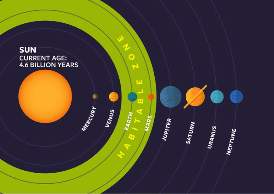 Older and bigger stars than our sun might accommodate life around them